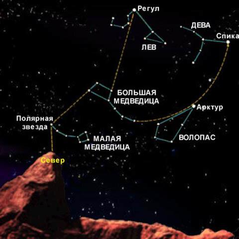 как сделать схему созвездия