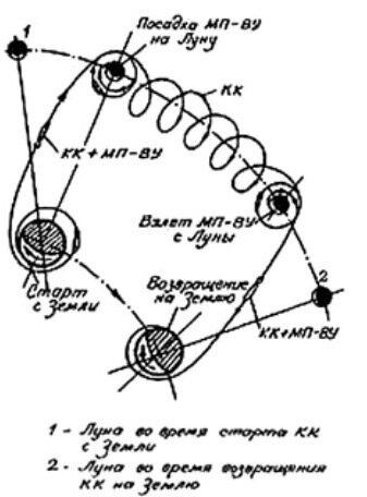 """""""Трасса Кондратюка"""", с помощью которой американским астронавтам удалось покорить Луну."""