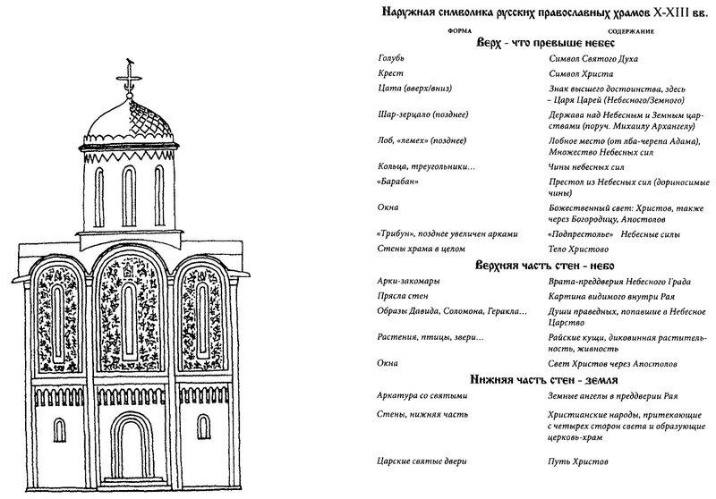 Наружная символика русских