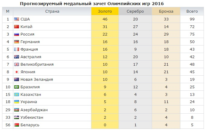 остеохондрозе таблица медалей олимпиада рио 2016 на 18 августа склоняюсь что