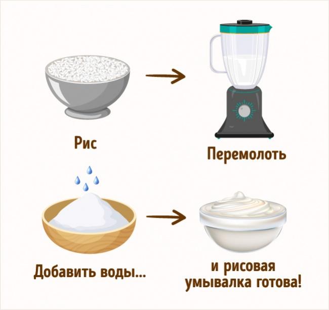 Рисовое умывание. Прекрасно очищает истимулирует выработку коллагена, придает коже особую гладкость