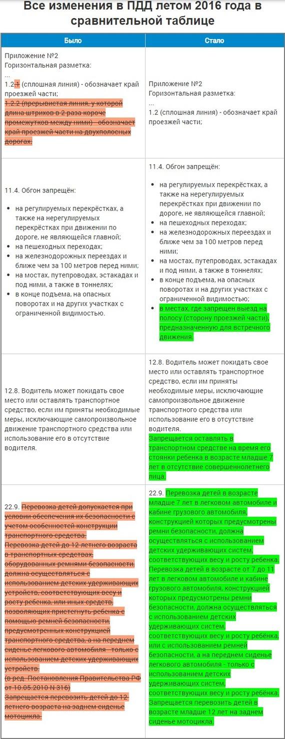 Изменения в ПДД за 2016 год