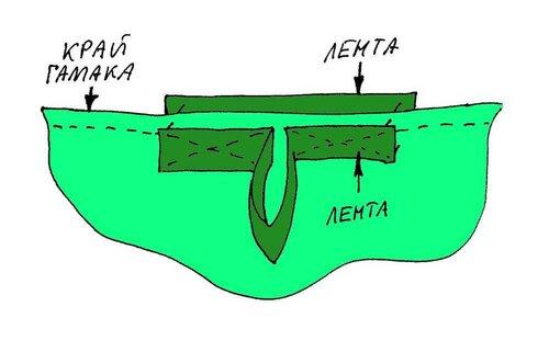 Как пришить петлю для оттяжки на край гамака