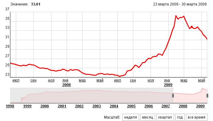 Курс доллара за 10 лет