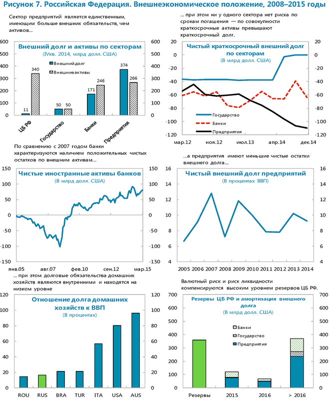 МВФ о России, август 2015
