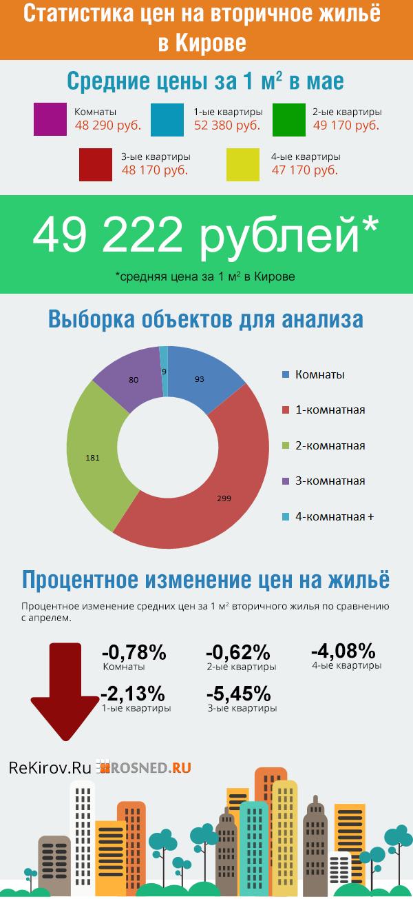 Цены на вторичном рынке жилья в Кирове за май