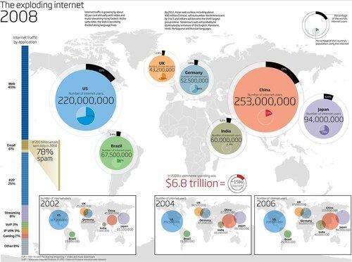 Рост мирового интернет-населения с 2002 по 2008 год