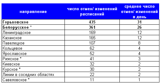 Москва – число изменений/отмен