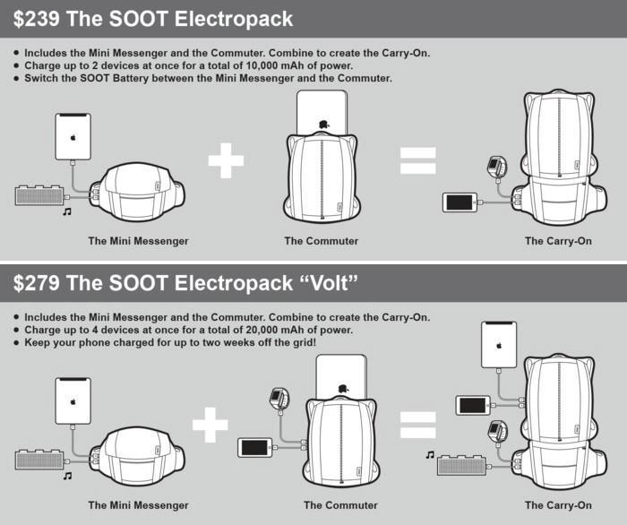 6. Стоимость рюкзака из двух частей с одним зарядным устройством составляет $239, с двумя «зарядками