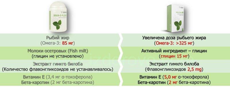 izdorovo.com СРАВНЕНИЕ БРЕЕЙН-О-ФЛЕКС-Р
