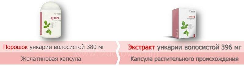 izdorovo.com СРАВНЕНИЕ ДЕТОКС-Р
