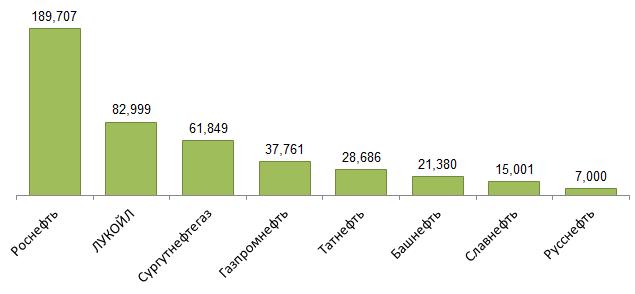 Газпром нефть blogivg Добыча нефти крупнейшими компаниями России в 2016 году млн т