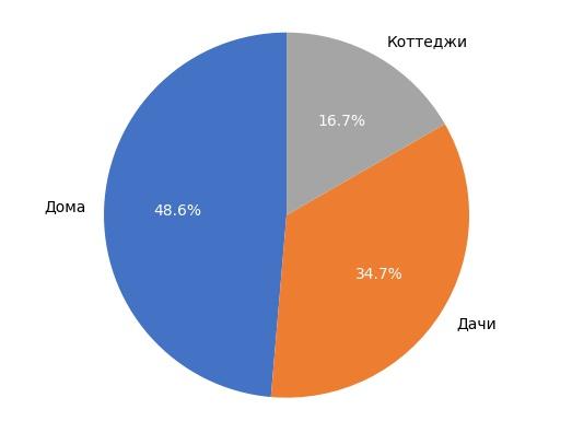 Выборка объектов загородной недвижимости в Кирове в июне 2017 года.