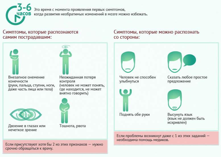 Симптомы инсульта. Всемирный день борьбы с инсультом