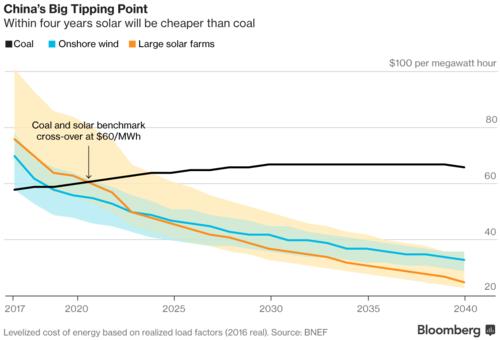 celado: Возобновляемая энергетика: счастье лишь к концу века?