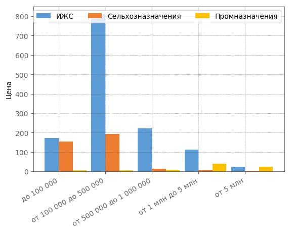 Сегментация земельных участков по ценовым категориям в Кирове в октябре 2017 года.