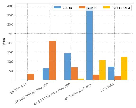 Сегментация загородных домов по ценовым категориям в Кирове в декабре 2017 года.