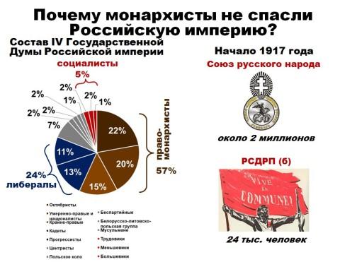 Почему монархисты не спасли Россию
