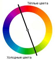 Цветовой круг Тёплые и холодные цвета