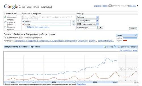 Сервис открытой статистика Google теперь доступен и по-русски