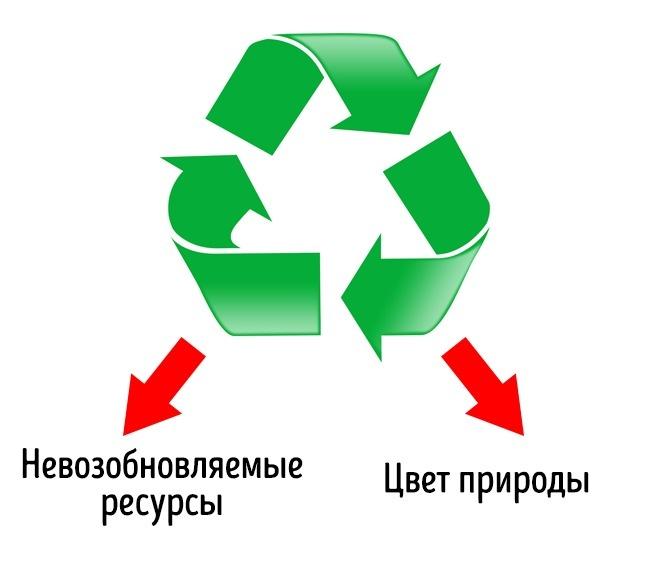 © Pixabay     Этот символ появился всамый первый День Земли вапреле 1970-го. Три стрелк