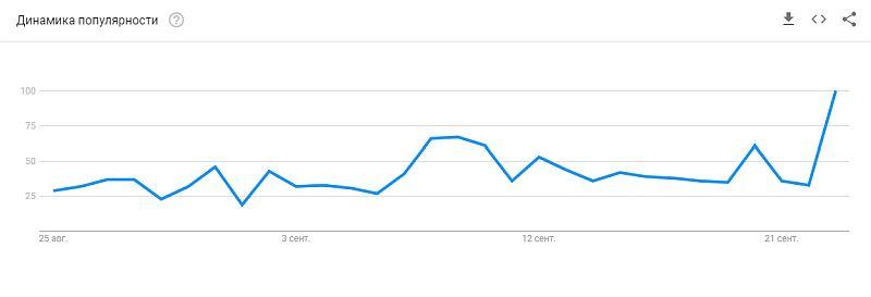 Изучаем тренды с Google Trends 0_32c6c2_a41f5fdb_orig