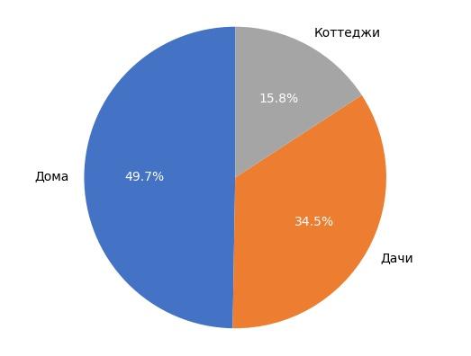 Выборка объектов загородной недвижимости в Кирове в октябре 2017 года.