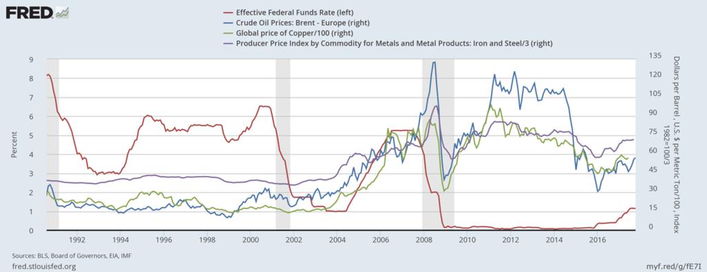 """Рассматривая """"Парадокс Гибсона"""": корреляция процентных ставок и цен"""