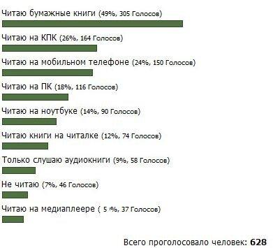 Как, на чем читают электронные книги в русском интернете?