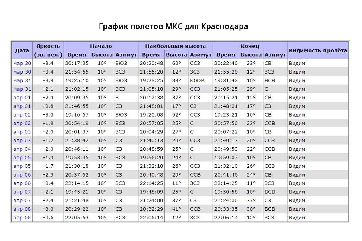 Вночном небе Краснодара можно понаблюдать заМКС