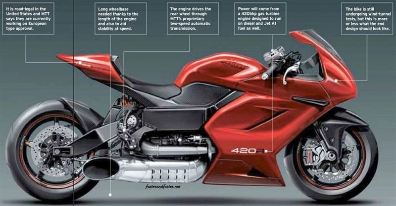 MTT 402RR: испытания мотоцикла с турбинным мотором (видео)