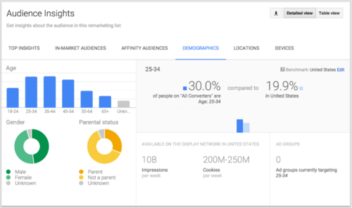 Adwords-audience-insights-800x474.png