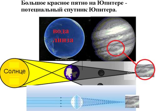 Большое красное пятно - спутник Юпитера