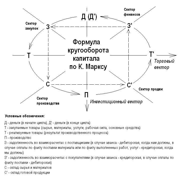 кругооборот капитала