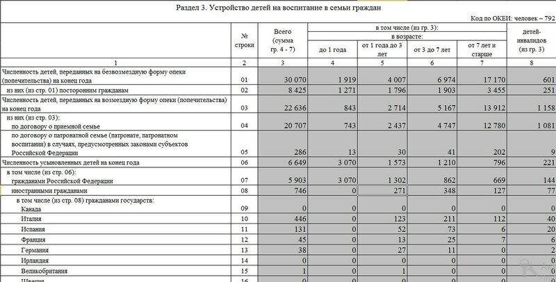 Статистика усыновления и опеки за 2015-й год по РФ
