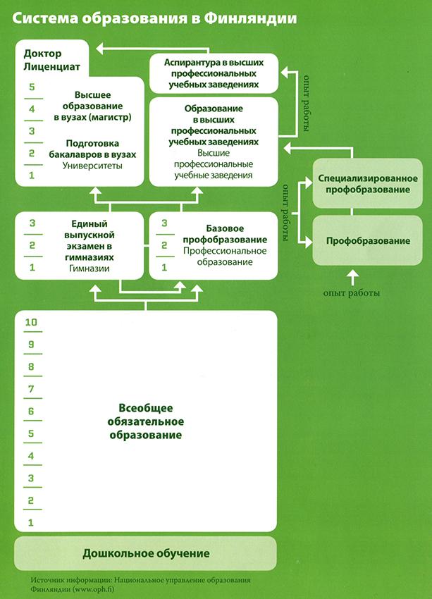 Схема образования в Финляндии