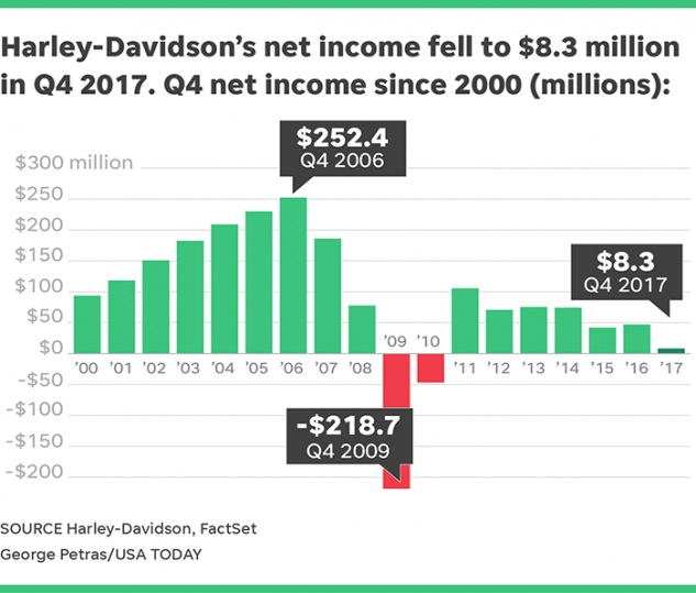 Финансовый отчет Harley-Davidson за четвертый квартал 2017 года