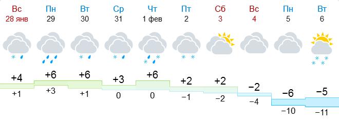 GISMETEO: погода в Гродно на 10 дней — прогноз погоды на 10 дней, Гродно, Гродненская область, Беларусь.