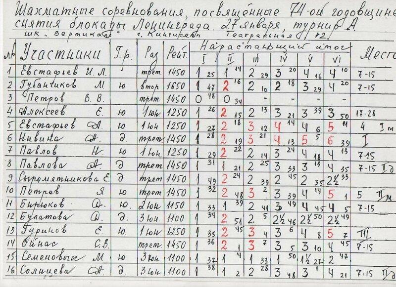 таблица 1 лист 74 -лет снят блок.jpg