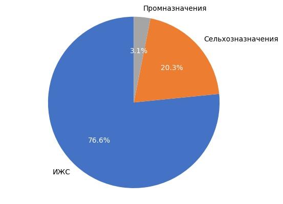 Выборка земельных участков в Кирове в августе 2017 года.