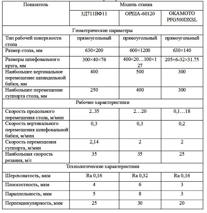 Технические характеристики ПШ станков