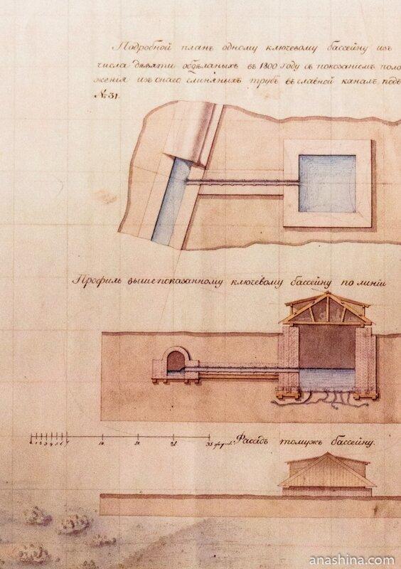 План ключевого водосборного бассейна, 1800 год