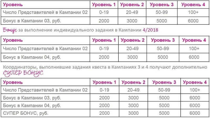 ПРОГРАММА ДЛЯ КООРДИНАТОРОВ 03-04 2018