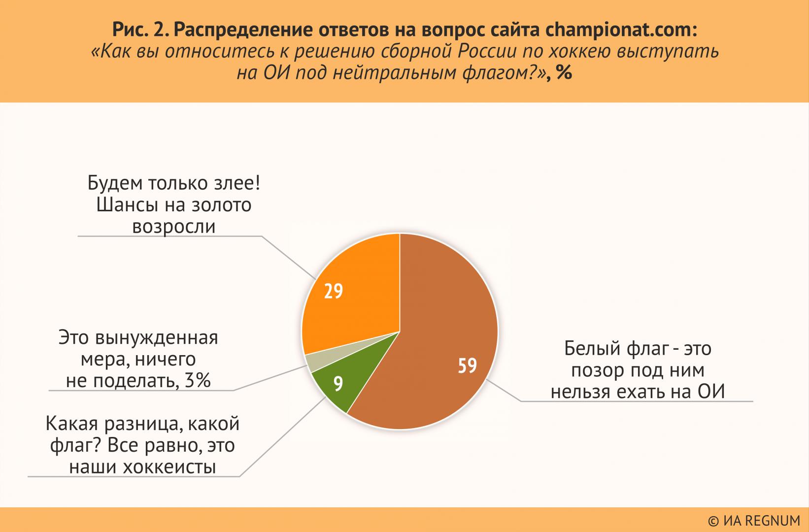 Рисунок 2. Распределение ответов на вопрос сайта championat.com: «Как вы относитесь к решению сборной России по хоккею выступать на ОИ под нейтральным флагом?», %
