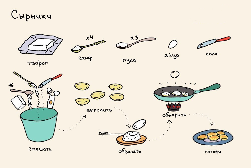 Полезные советы по приготовлению сырников фото