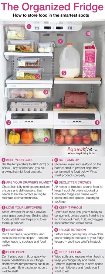 15. Храните продукты так:     Температура в холодильнике — 5°C или ниже. Выше — и в