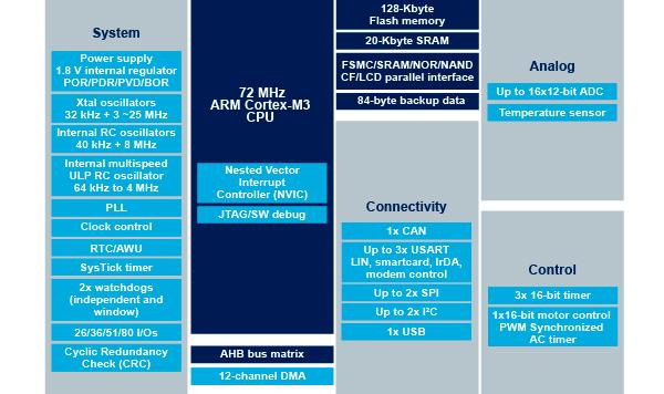 stm32 - STM32. STM32F103VBT6 (32-Бит, 72МГц, 128Кб, LQFP-100). 0_132b1d_4ba6362_orig