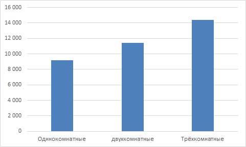 Арендные ставки на жильё в Кирове за июнь 2016 года