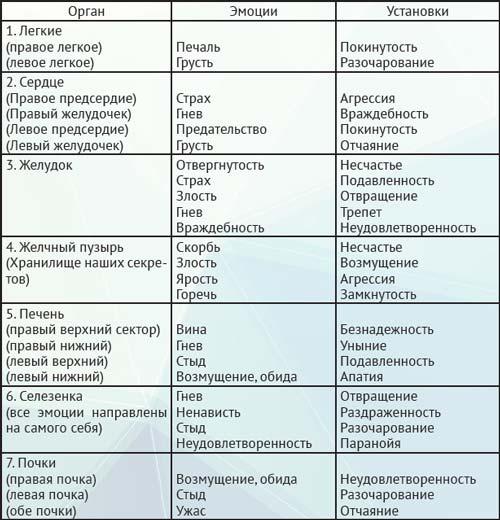 Психологические факторы болезней