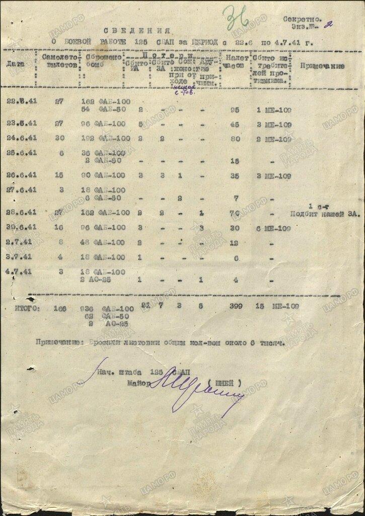 125 СБАП Боеприпасы.jpg